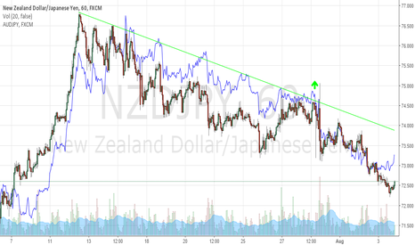 NZDJPY: Could be getting a nice correlation setup tonight