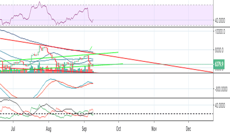 BTCUSD: Another Confirmation For Existing Trend BTC