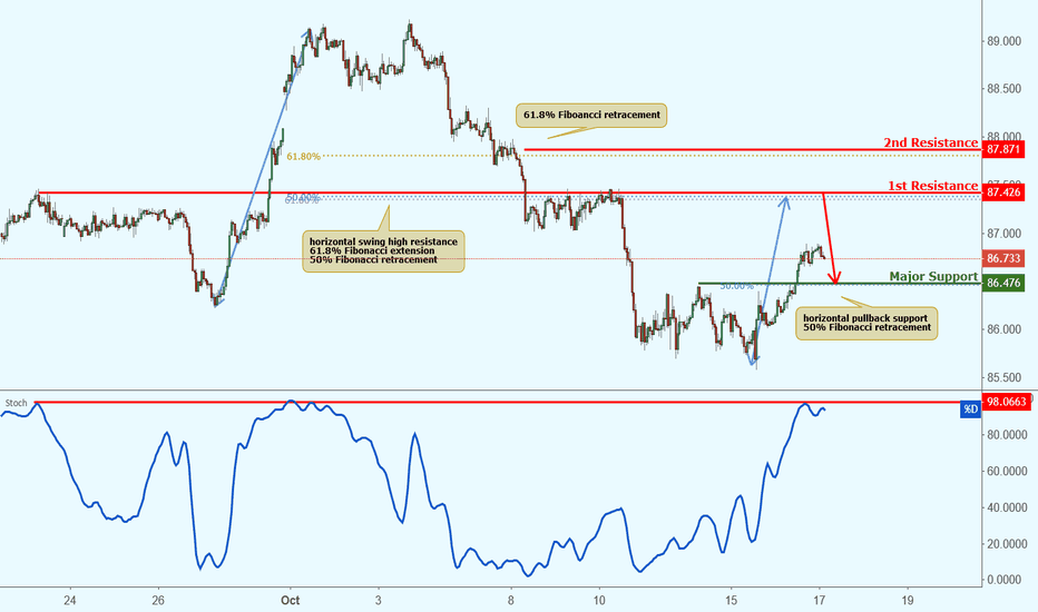 CADJPY: CADJPY approaching resistance, potential drop!