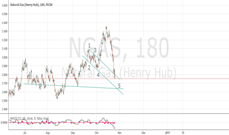 NGAS: NG showing support at 2.645 - 3h
