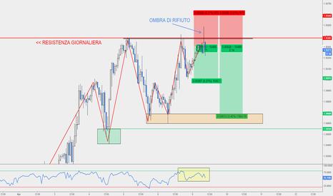 GBPCHF: GBP/CHF - Entrata Contro-Trend su Doppio Massimo e Resistenza.