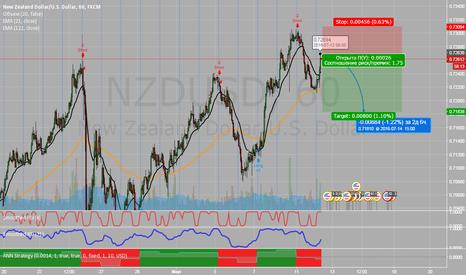 NZDUSD: Sell