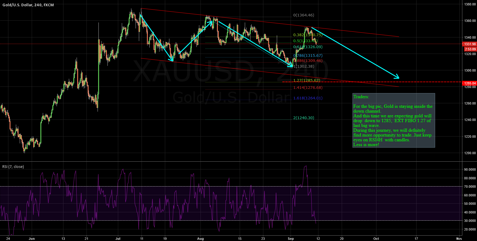 XAUUSD: MOVING INSIDE THE CHANNEL