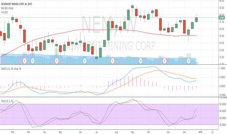 NEM: NEM based on technical analysis of stock selection