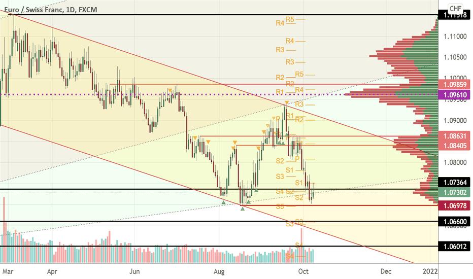 Descending channel on EUR CHF