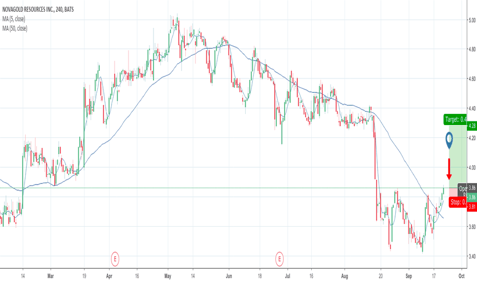 NG: Nat Gas on verge of breakout!