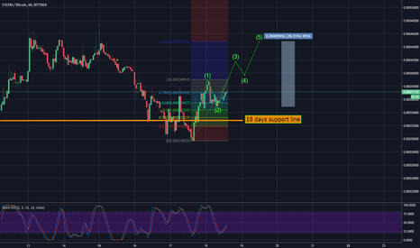 STEEMBTC: STEEM - strong support line