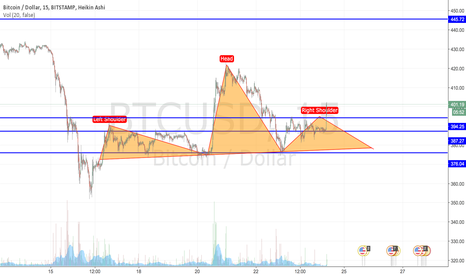 BTCUSD: Not really bull market
