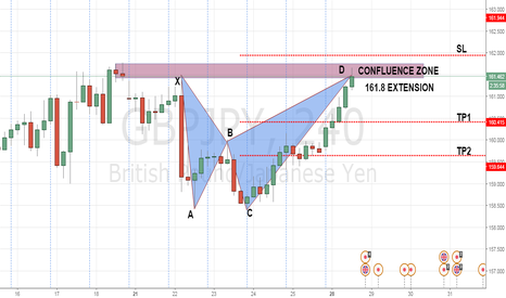 GBPJPY: POTENTIAL BEARISH BAT PATTERN