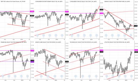 XLU: Markets ready for a short ?