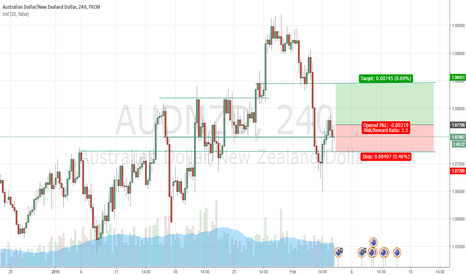 AUDNZD: LONG ON AUDNZD