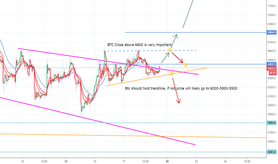 BTCUSD: BTC short term