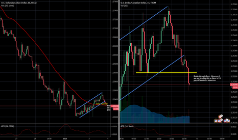 USDCAD: Broke support - BUT there is US payroll numbers tomorrow