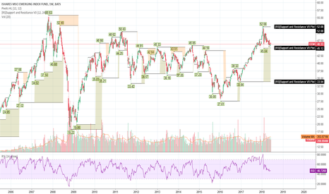 EEM: Setting near Support but may have topped