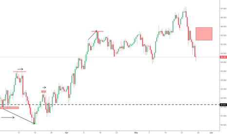 CADJPY: Trend continuation to the downside