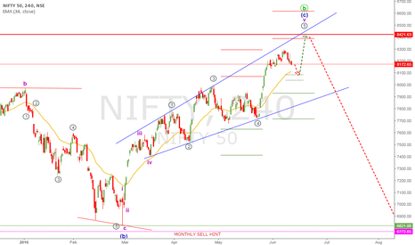 NIFTY: NIFTY 50 WAVE ANALYSIS 11 JUN 2016