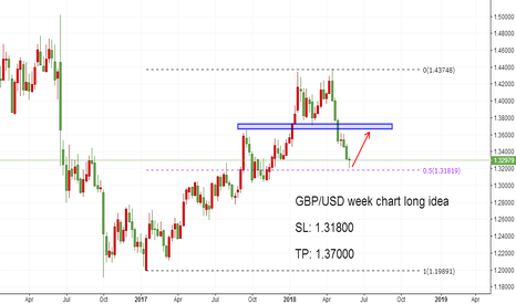 GBPUSD: GBP/USD week chart long idea