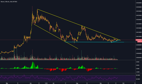 WAVESBTC: $WAVES seems to be ready to break out