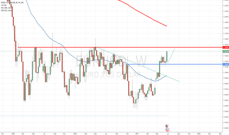 EURUSD: 1.145 in sight