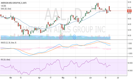 AAL: Time to close!