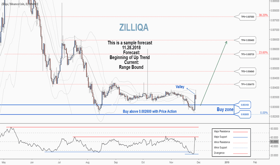 ZILBNB: There is a possibility for the beginning of an uptrend in ZILBNB