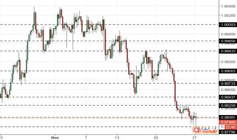USDCHF: USD/CHF : le dollar se corrige