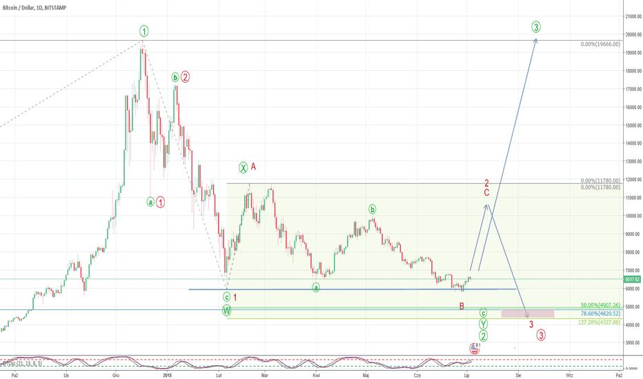 BTCUSD: BTC/USD - D1 - dwa scenariusze
