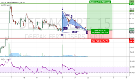 DEEPAKFERT: Bullish Pattern on DeEpAk Fertilisers