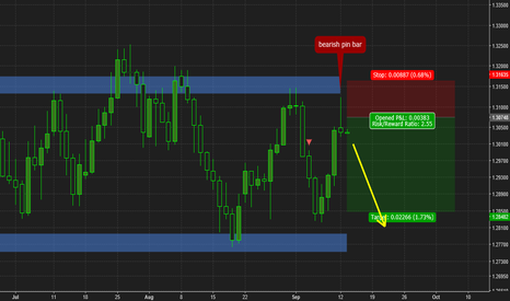 USDCAD: USDCAD pin bar opportunity