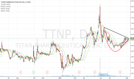 TTNP: Cup & Handle/Ascending Triangle