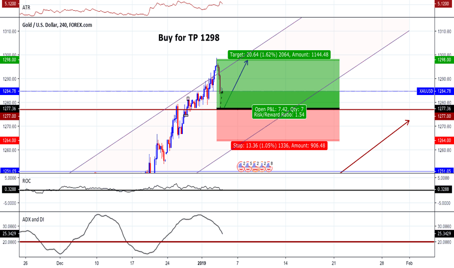 XAUUSD: Buy GOLD TP 1298 +300 Pips | Best Chart Ever Updated