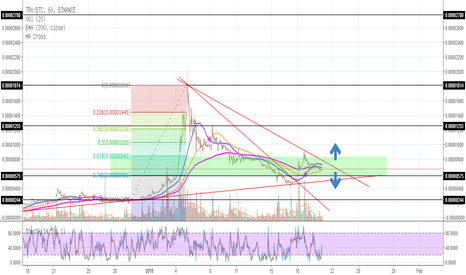 TRXBTC: trx mid term