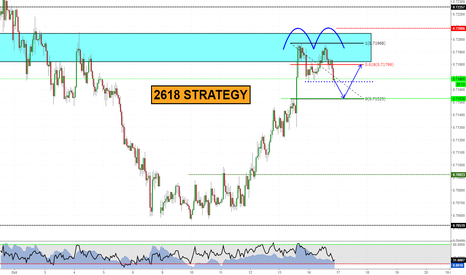NZDUSD: 2618 underway (videoanalysis attached)