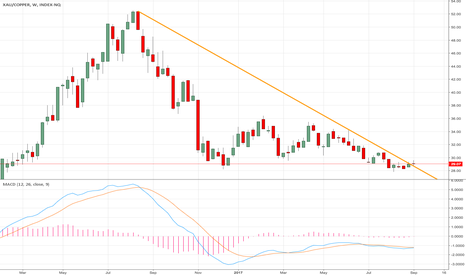 XAU/COPPER: Correction starting in Copper...