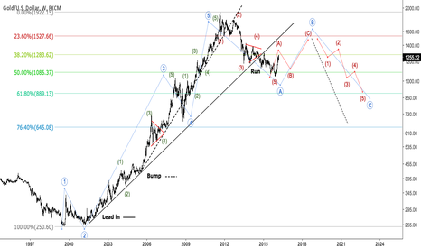 XAUUSD: Long View on Gold