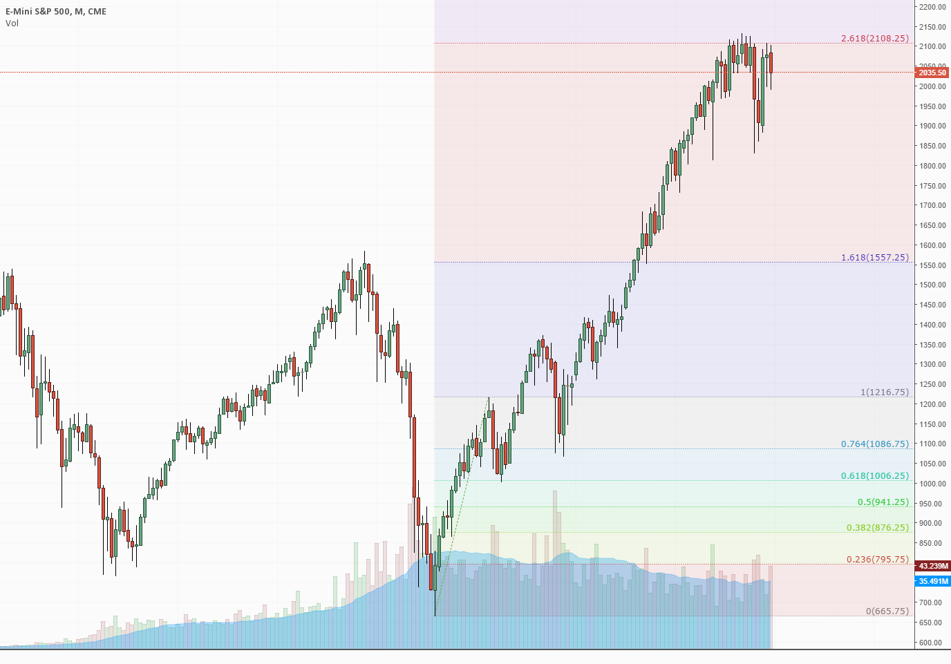 Stock Market Under Distribution for the Past Year