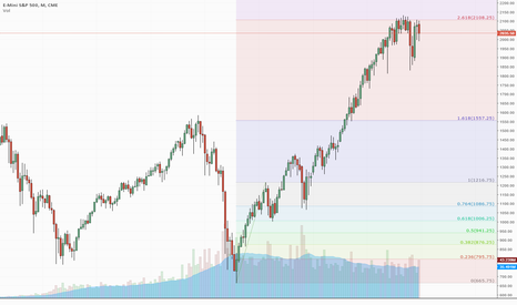 ES1!: Stock Market Under Distribution for the Past Year