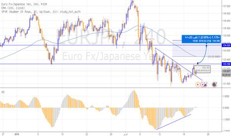 EURJPY: فرصة شراء لليورو ين مع تجاوز مستويات 133.10