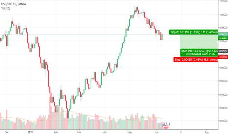 USDCHF: Trade