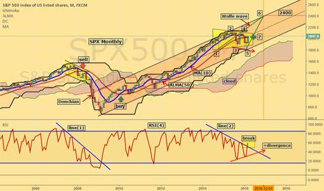SPX500: SPX rise potential
