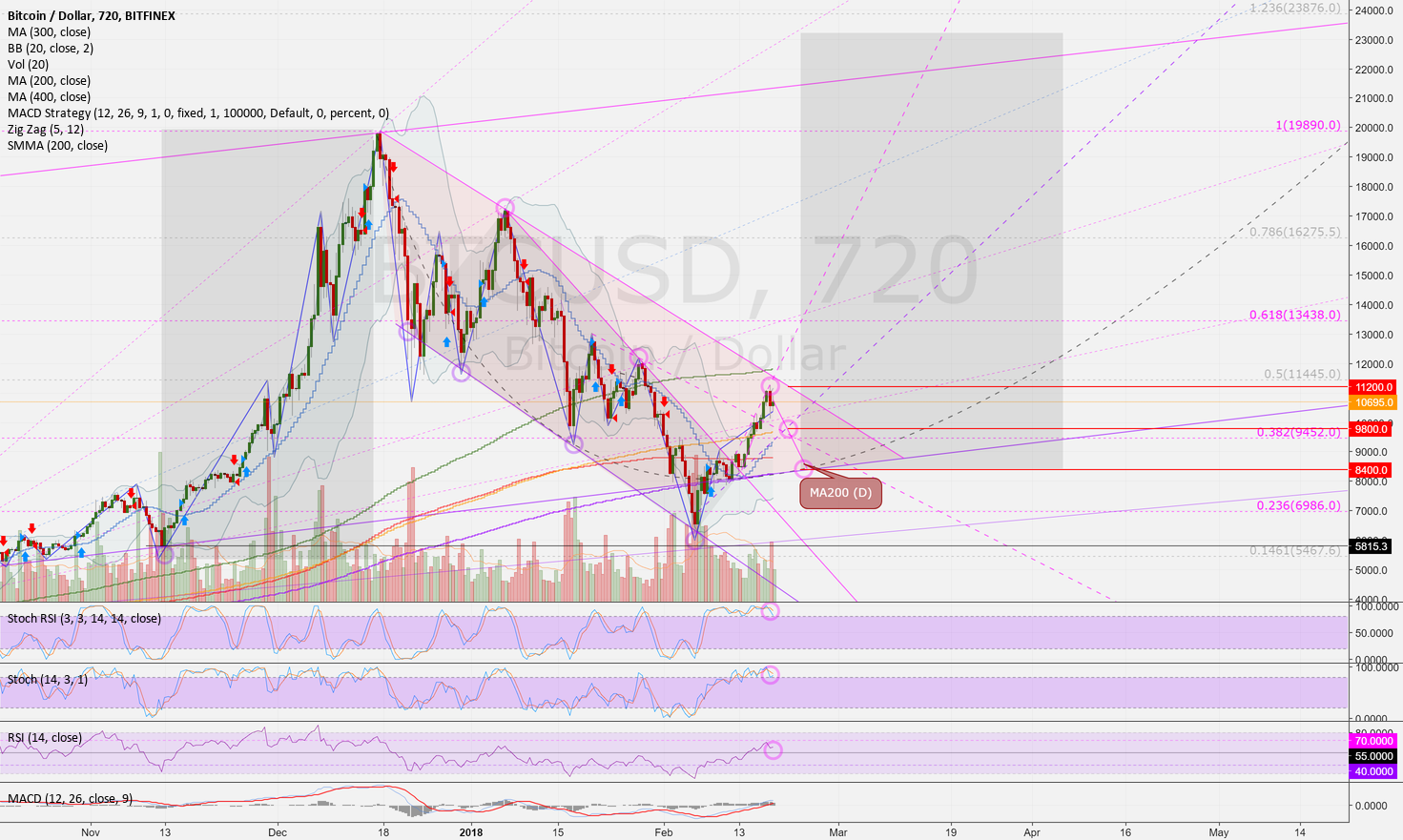 BTCUSD (12h): Fifth idea of a trend line (Nr. 5 of a series)