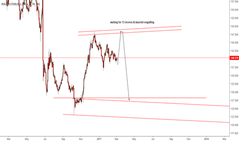 GBPJPY: gbpjpy - daily short pending idea