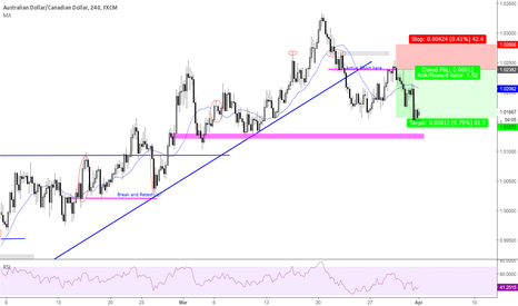 AUDCAD: Reversal Play using a Level Limit Order