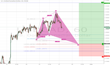 USDCAD: USDCAD medium term setup