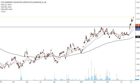 ALUM: Aluminium daily chart. Breakout.