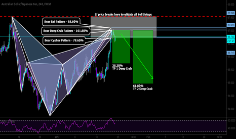 AUDJPY: 3 pattern that is already completed.
