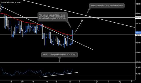 EURCHF: EUR.CHF - Daily Chart Analysis
