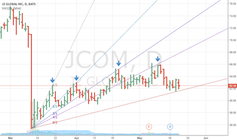 JCOM: JCOM failed the Gann Fan three times.