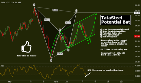 TATASTEEL: TataSteel: Potential Bat
