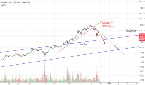 BTCUSD: BTC to fall back into parabolic envelope?